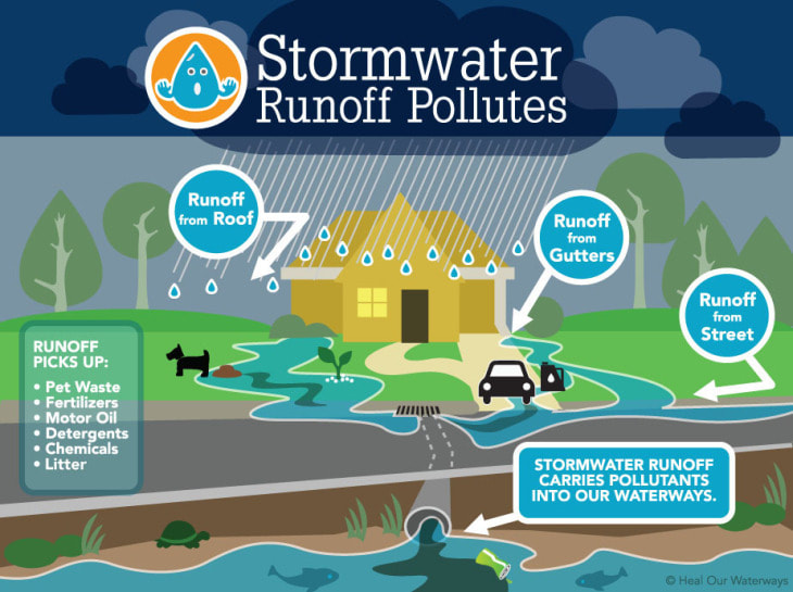 A poster with a drawing of a home and yard in a rainstorm, describing how runoff from roof, gutters and streets can pollute waterways.